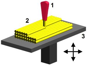 1 – dysza kontrolująca wypływ roztopionego tworzywa, 2 – osadzony i zastygnięty materiał (modelowana część), 3 – kontrolowany ruchomy stół