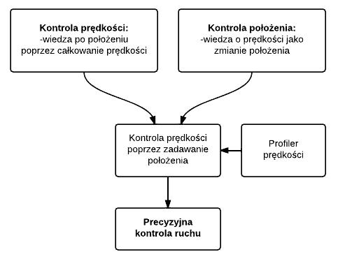 kontrola_robota