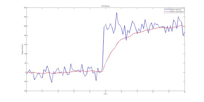 V=1*stddev*dt, P_0 = 1, x_0 = 0
