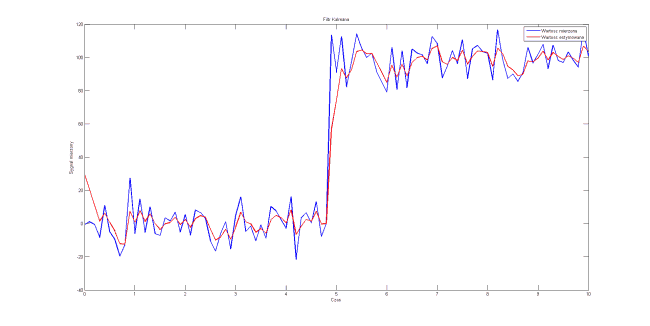 V=50*stddev*dt, P_0 = 0.00001, x_0 = 30