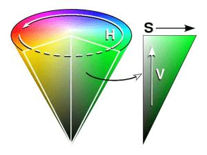Reprezentacja modelu HSV