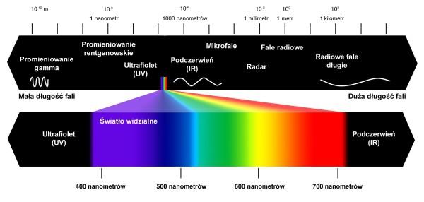 swiatlo_spektrum