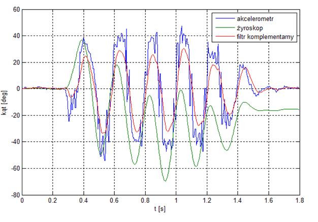 Porównanie wartości kąta w czasie ze względu na ich pomiar.