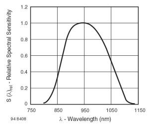 Zależność między czułością a długością fali świetlnej