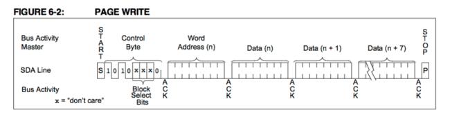 Sposób zapisu do pamięci EEPROM przez I2C.
