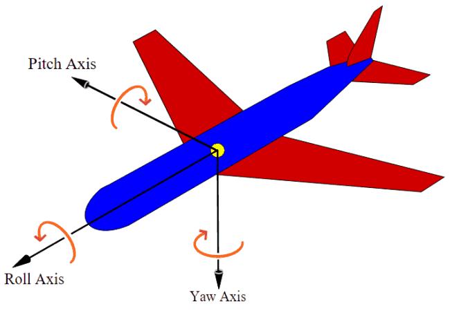 Wizualizacja katów Eulera, źródło: Wikipedia.