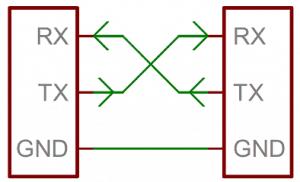 Schemat połączenia linii Tx oraz Rx.