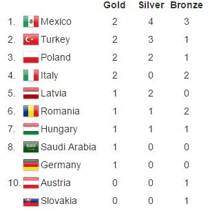 Ostateczna klasyfikacja medalowa.