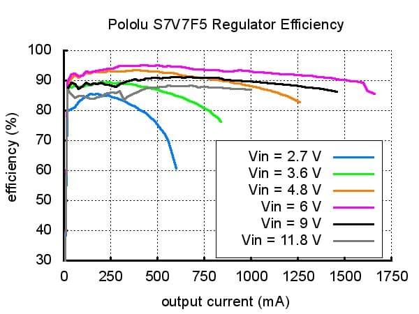 Pololu_S7V7F5
