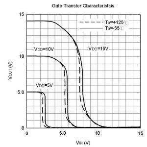 Charakterystyka przejściowa CD4069. Źródło: datasheet Unisonic Technologies