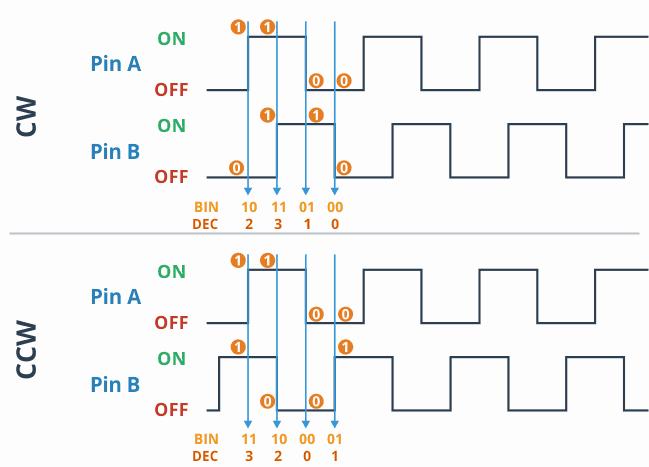 Przykład sygnału z enkodera obrotowego.