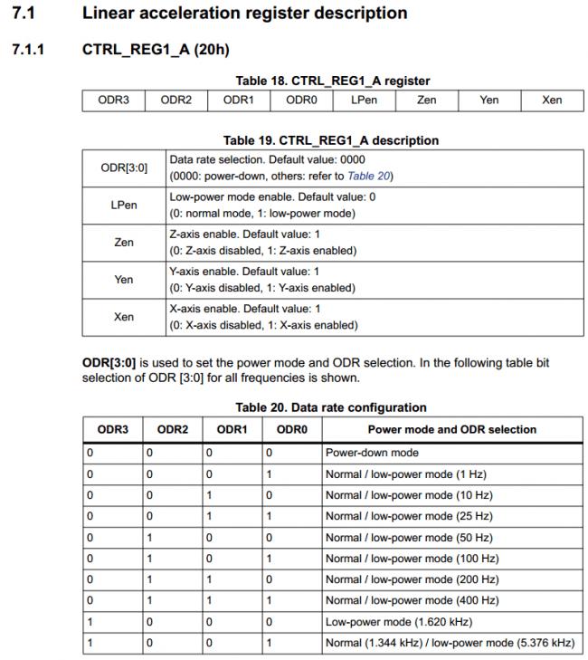 Specyfikacja rejestru Control Register 1 akcelerometru układu LSM303DLHC