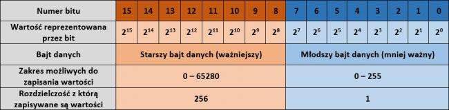 Sposób zapisu liczby szesnastobitowej bez znaku w komputerze