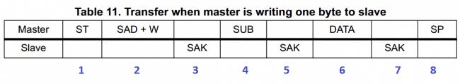 Tabela z prostym schematem komunikacyjnym, kiedy urządzenie master przesyła jeden bajt do urządzenia slave. Tabela z dokumentacji układu LSM303.