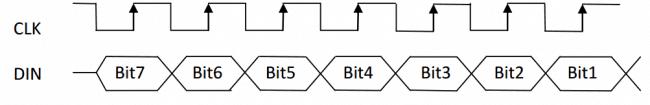 Schemat odbierania danych przez sterownik SSD1331 za pomocą interfejsu SPI