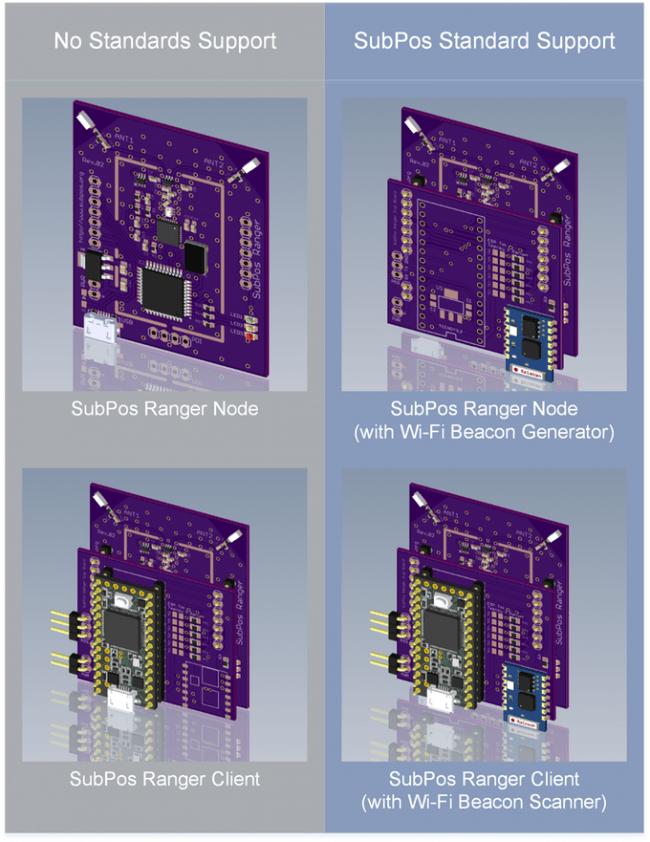SubPos Ranger - dodatkowe moduły