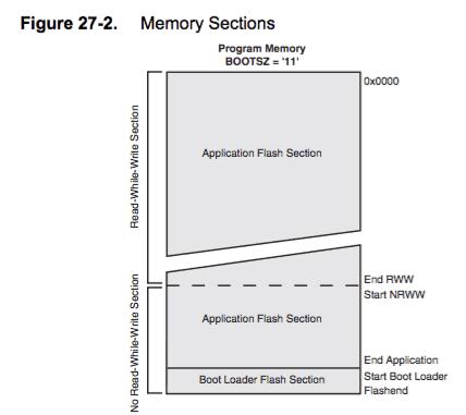 Sekcje pamięci w mikrokontrolerach AVR.