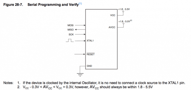 Podłączenie mikrokontrolera z wykorzystaniem SPI.