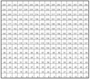 Rys. 2. Przykład indeksowania segmentów labiryntu – robot startuje z segmentu o numerze 0, cel zaś stanowią segmenty o numerach 119, 120, 135, 136.