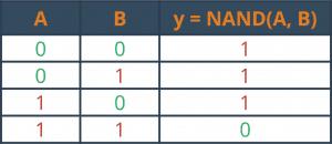 Zanegowany iloczyn - NAND.