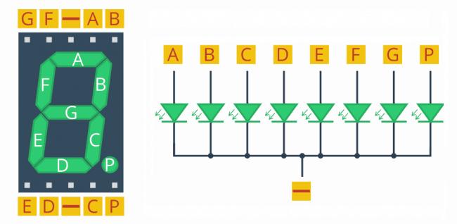 Schemat wewnętrzny wyświetlacza 7-segmentowego.