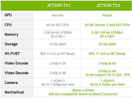 Porównanie Nvidia Jetson TX2 z TX1 (2014 rok).
