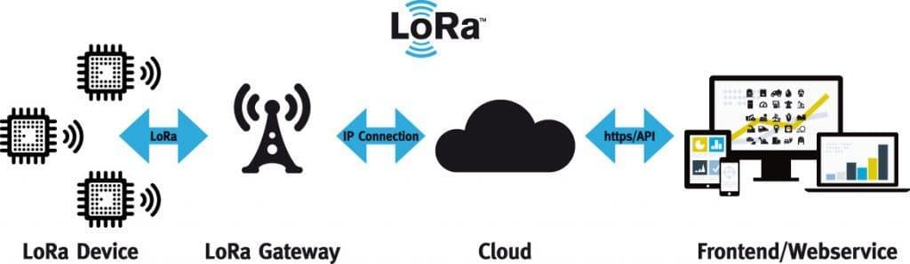 Budowa sieci dalekiego zasięgu LoRa.