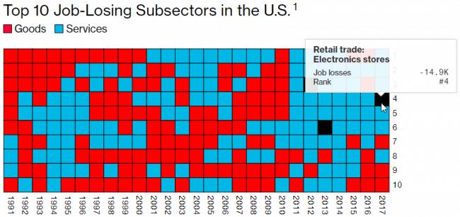 Podsektory, które straciły najwięcej miejsc pracy w USA. Kolor czerwony oznacza towary, a niebieski – usługi. Interaktywna wersja wykresu dostępna jest na bloomberg.com