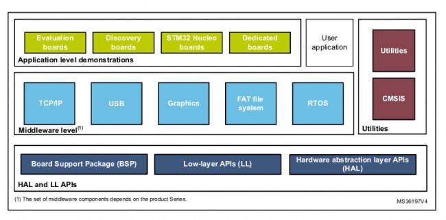 Opis składowych pakietu STM32CubeF1.