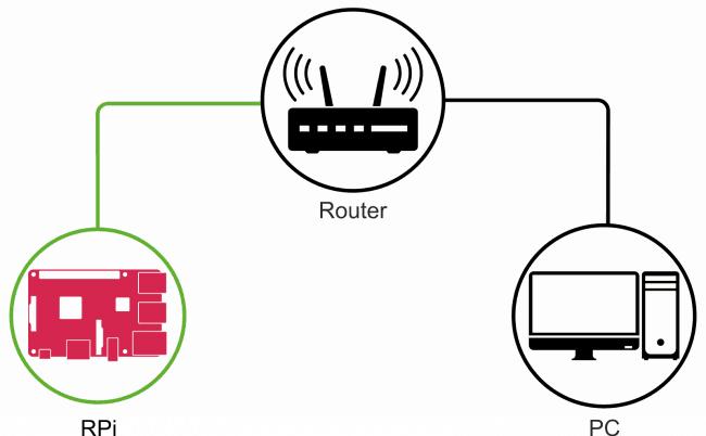 Wariant 1: podłączenie przewodowe do sieci lokalnej.