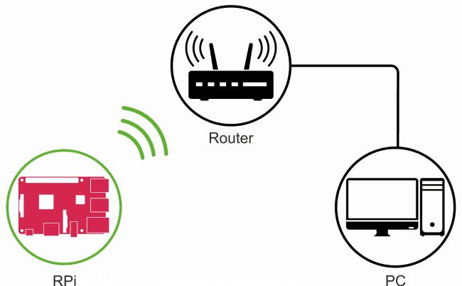 Wariant 2: połączenie do sieci bezprzewodowej