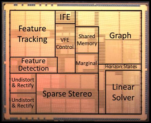 Krzemowe wnętrze układu Navion.