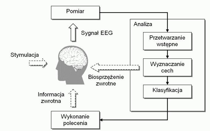 Źródło grafiki: eletel.p.lodz.pl