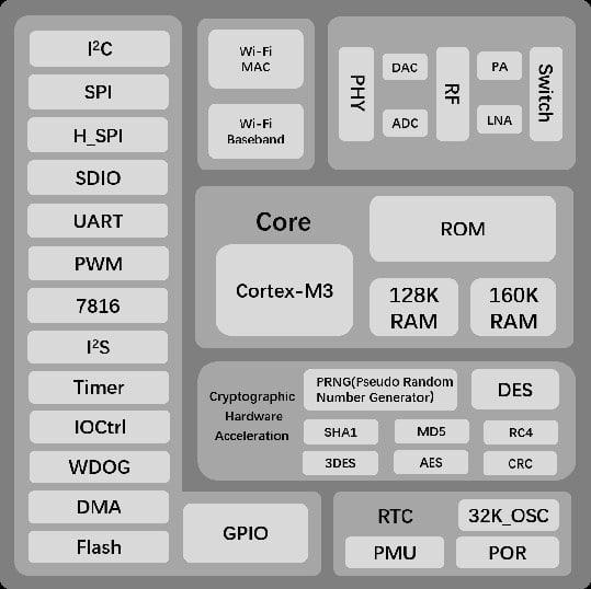 Schemat blokowy układu W600