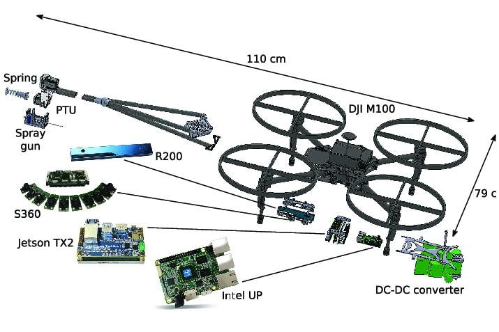 Wyposażenie drona