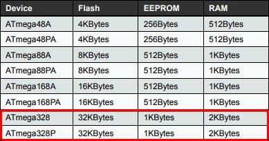 Kompendium pamięci zewnętrznych: EEPROM, FLASH, FRAM • FORBOT