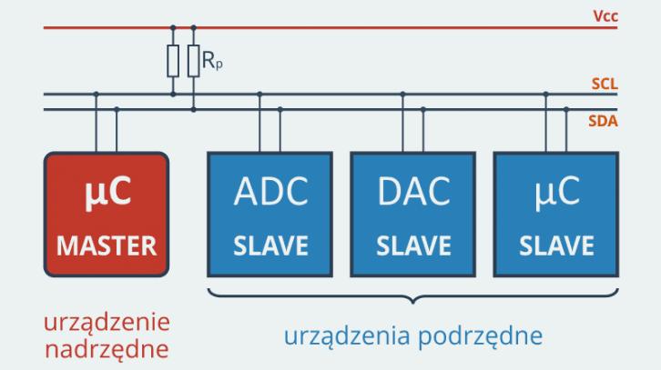 Podłączenie wielu urządzeń do magistrali I2C w praktyce