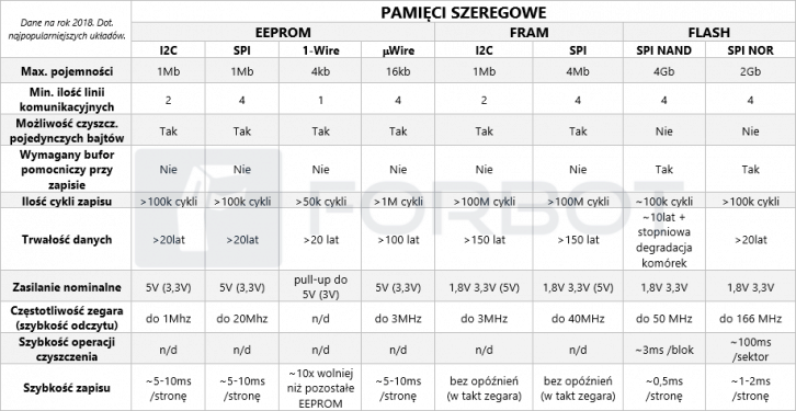 Tabela - porównanie pamięci EEPROM, FLASH, RAM.