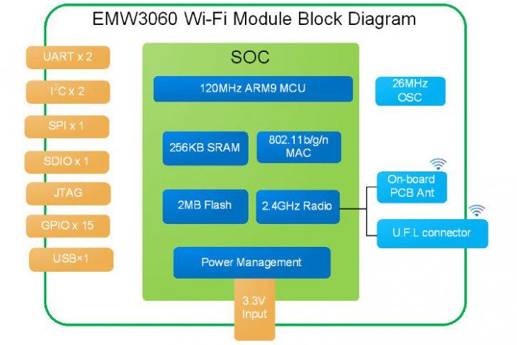 Dostępne peryferia modułu EMW3060-P