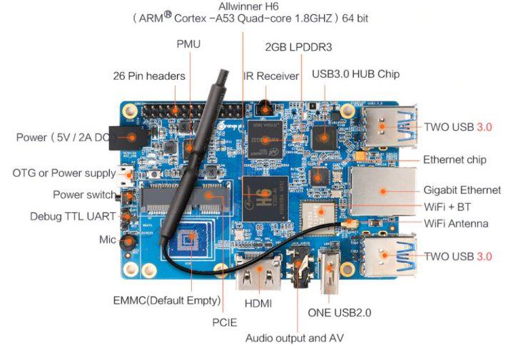 Najważniejsze złącza i podzespoły Orange Pi 3