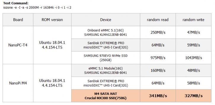 Benchmark szybkości odczytu i zapisu dla rozszerzenia