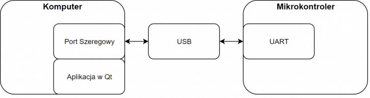 Prosty schemat budowanej aplikacji