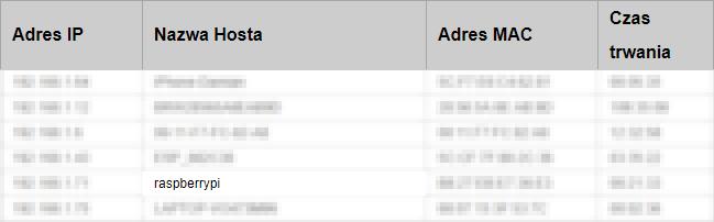 Hostname na liście urządzeń podłączonych do sieci