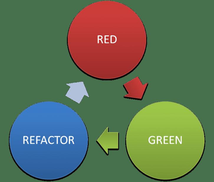 Mikrocykl TDD, czyli Red-Green-Refactor