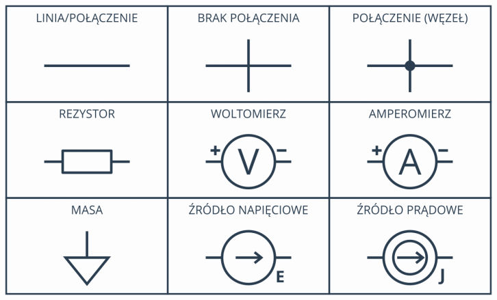 Wybrane symbole spotykane na schematach