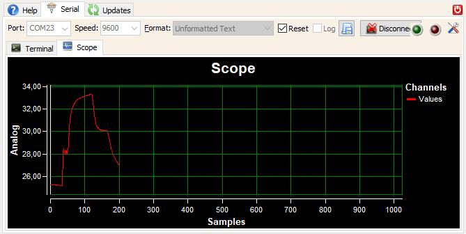 Monitor portu szeregowego oraz kreślarka wykresów