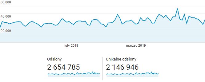 Statystyki serwisu za pierwszy kwartał 2019 roku