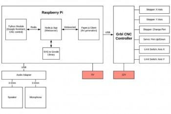 Schemat blokowy urządzenia