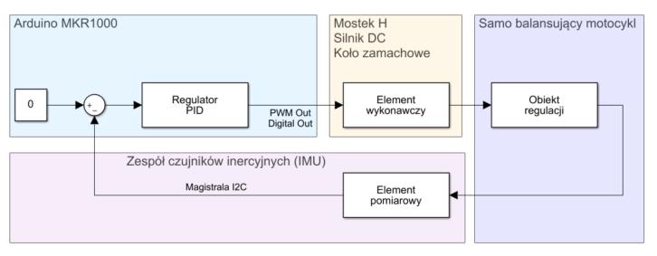 Schemat układu regulacji automatycznej uwzględniający budowę motocykla i interfejsy mikrokontrolera