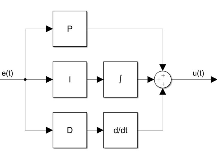 Schemat regulatora PID